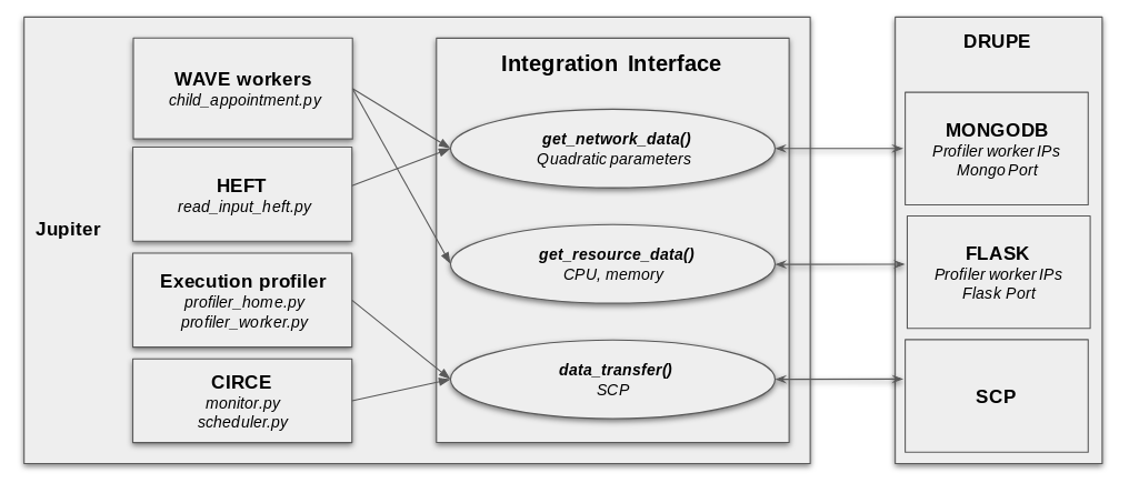 Integration Interface — Jupiter documentation